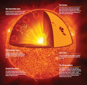 637265main_solar-anatomy-MOS-orig